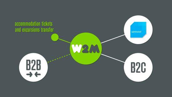 Winhotel W2M